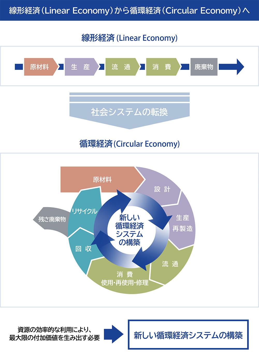 線形経済から循環経済へ