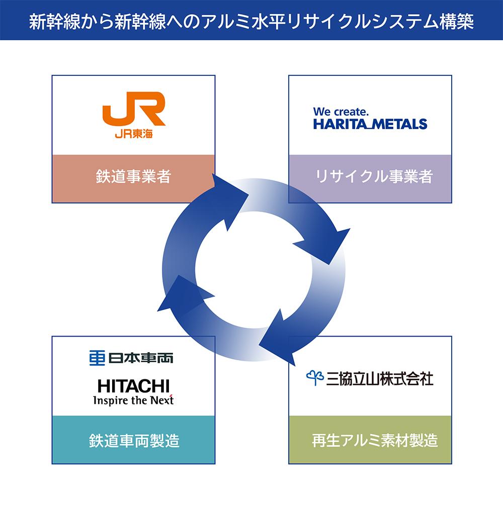新幹線から新幹線へのアルミ水平リサイクルシステム構築